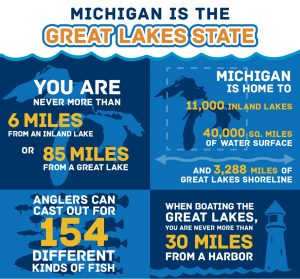 Photo and Data Courtesy of Michigan.Gov